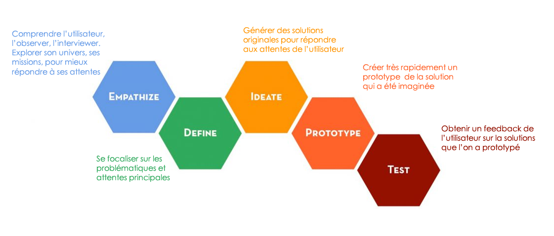 le processus design thinking