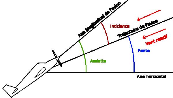 angle incidence