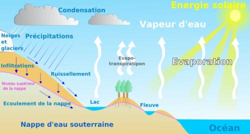 formation nuage