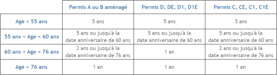 Periodicite permis